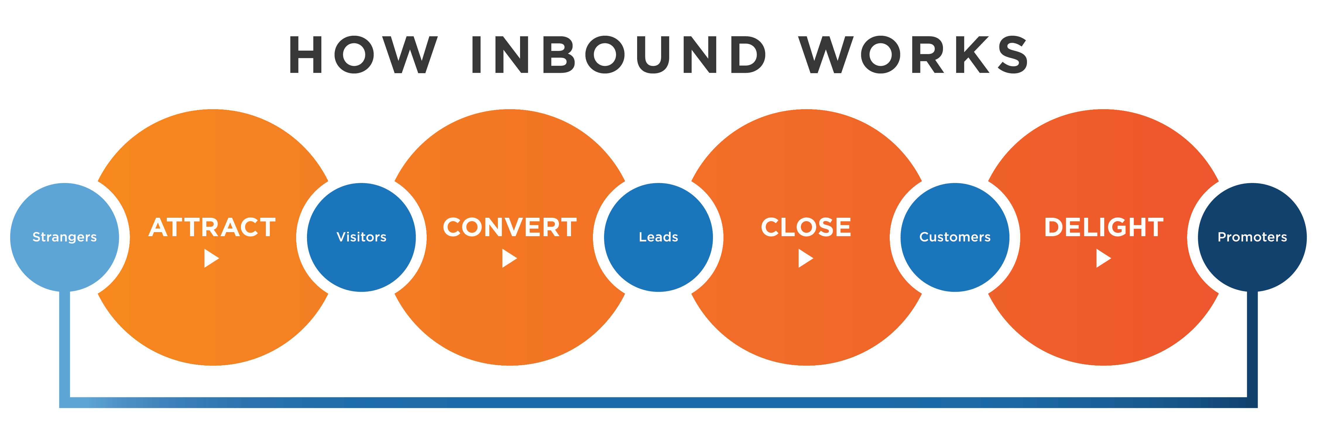 inbound marketing description