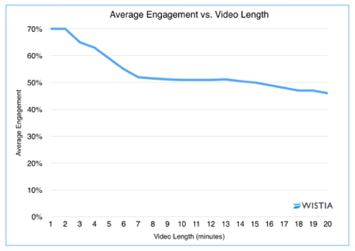 How long should marketing videos be?