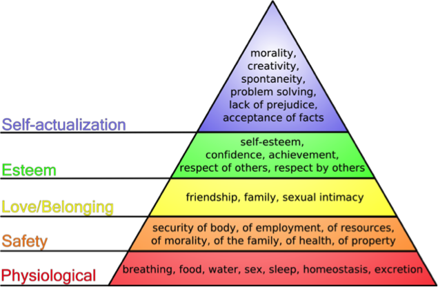 Maslow's Hierarchy of Needs & Marketing